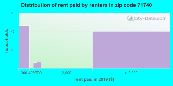 Rent paid by renters in 2016 in zip code 71740