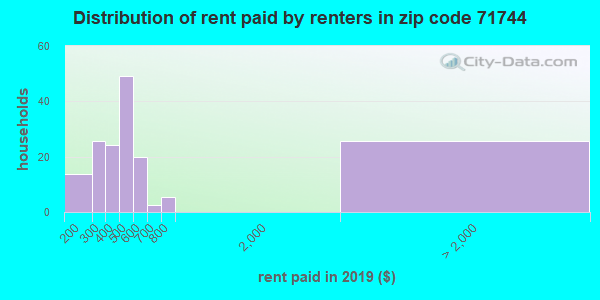 71744 rent paid by renters