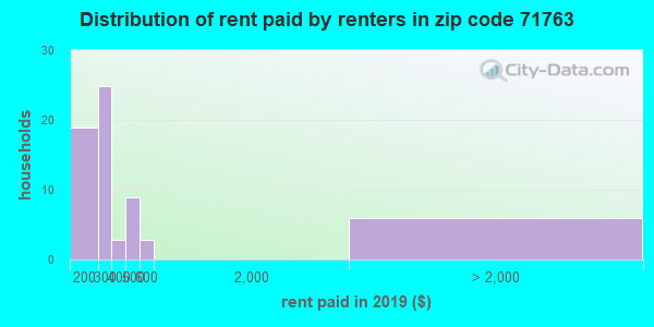 71763 rent paid by renters