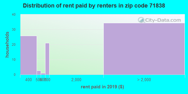 71838 rent paid by renters