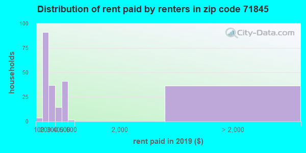 71845 rent paid by renters