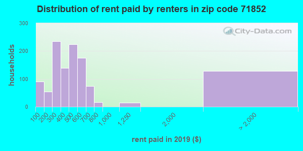 71852 rent paid by renters