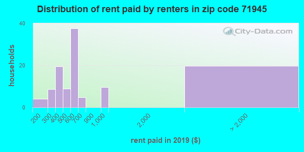 71945 rent paid by renters