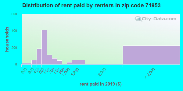 71953 rent paid by renters