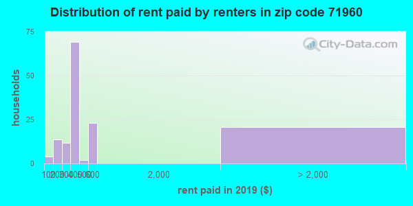 71960 rent paid by renters