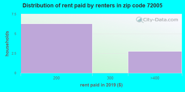 72005 rent paid by renters