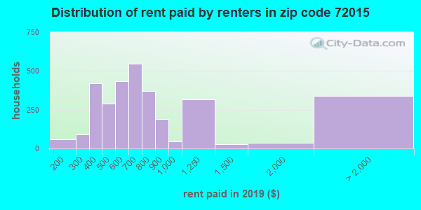72015 rent paid by renters