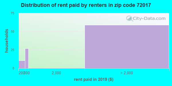72017 rent paid by renters