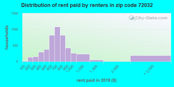 72032 rent paid by renters