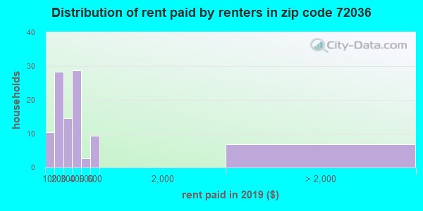 72036 rent paid by renters