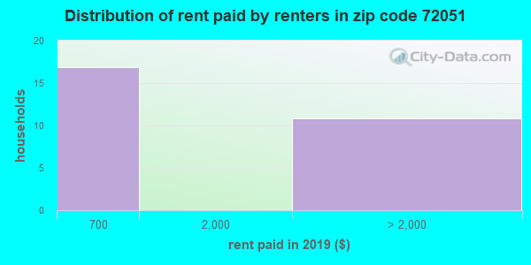 72051 rent paid by renters