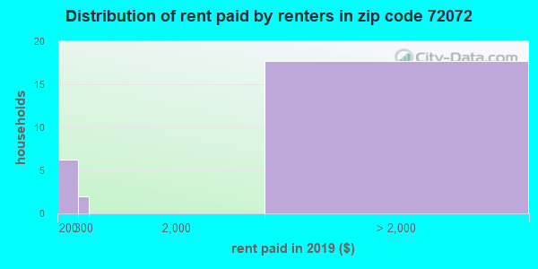 72072 rent paid by renters