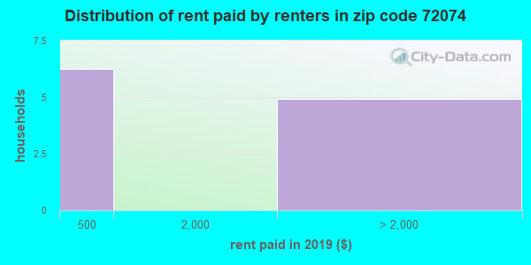 72074 rent paid by renters