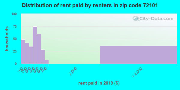 72101 rent paid by renters