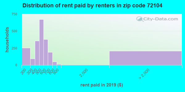 72104 rent paid by renters