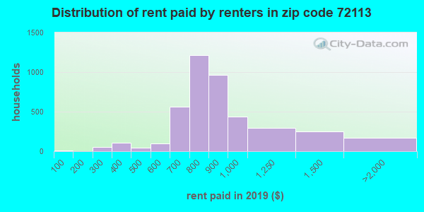 72113 rent paid by renters