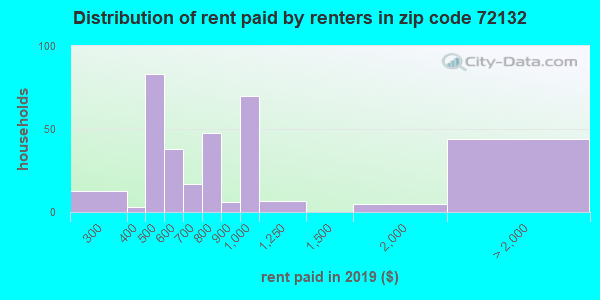 72132 rent paid by renters