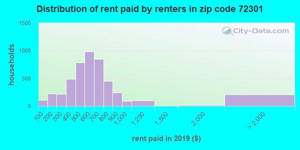 Rent paid by renters in 2013 in zip code 72301