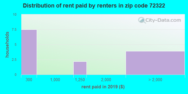 72322 rent paid by renters