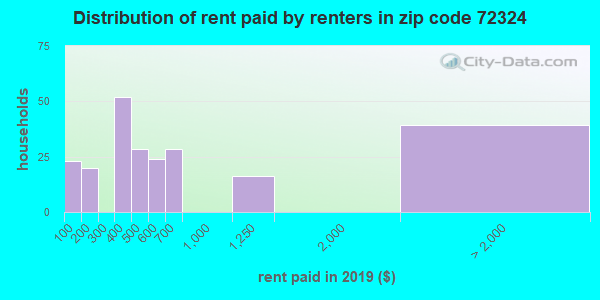72324 rent paid by renters