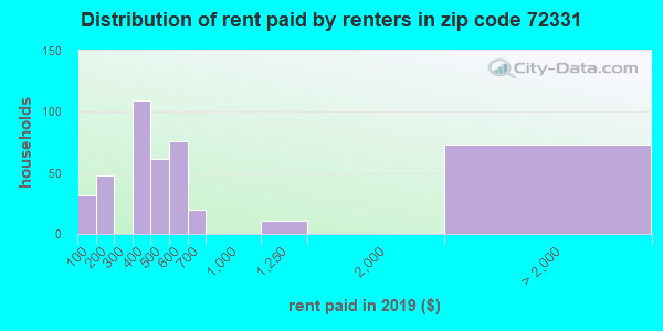 72331 rent paid by renters