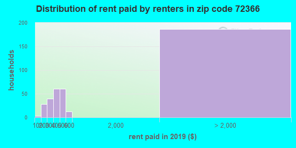 72366 rent paid by renters