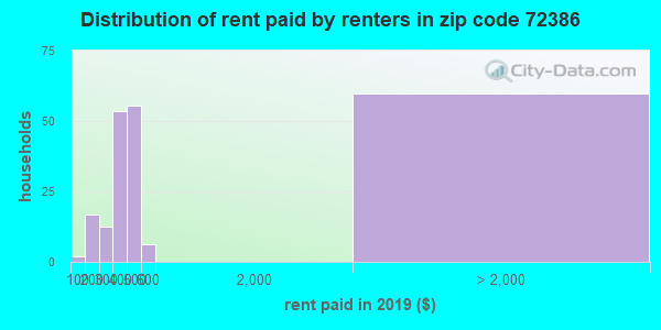 72386 rent paid by renters