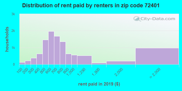 72401 rent paid by renters