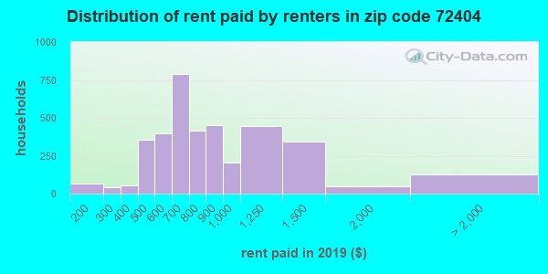 72404 rent paid by renters