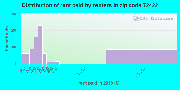72422 rent paid by renters