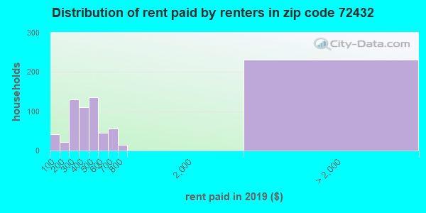 Rent paid by renters in 2013 in zip code 72432