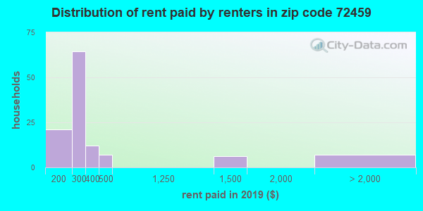 72459 rent paid by renters