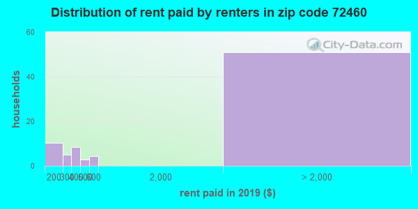 72460 rent paid by renters
