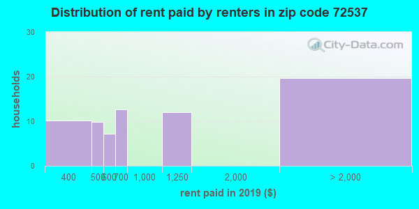 Rent paid by renters in 2016 in zip code 72537