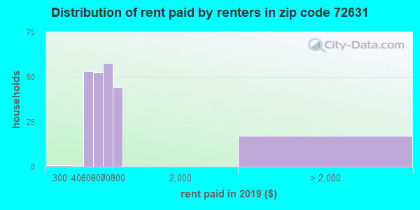 72631 rent paid by renters