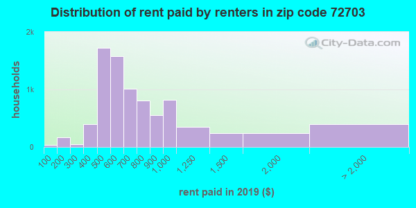 72703 rent paid by renters