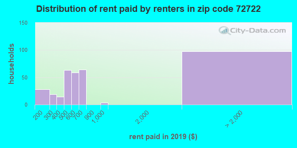 72722 rent paid by renters