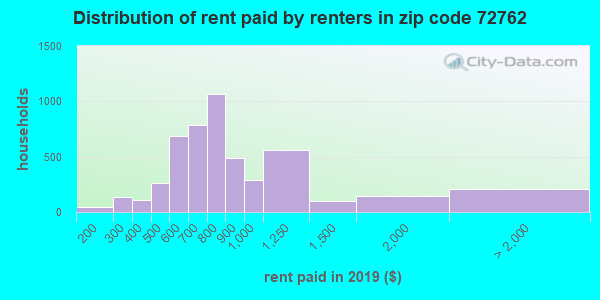 Rent paid by renters in 2016 in zip code 72762