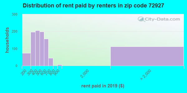 72927 rent paid by renters