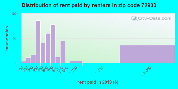 72933 rent paid by renters