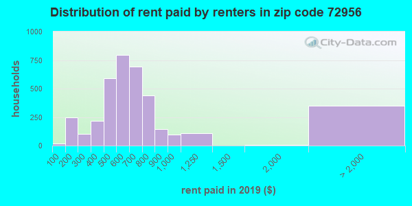 72956 rent paid by renters