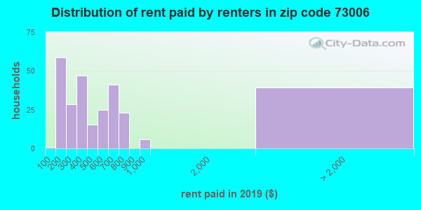 73006 rent paid by renters