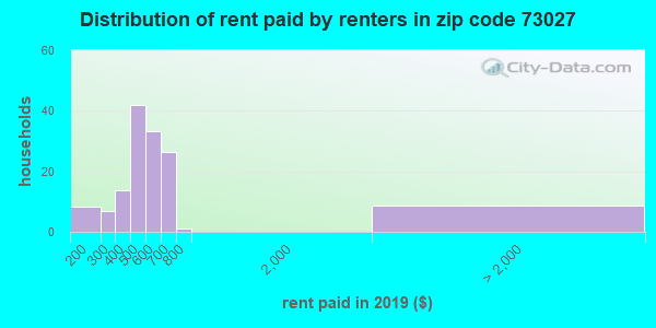 73027 rent paid by renters