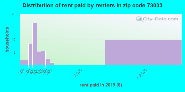 73033 rent paid by renters
