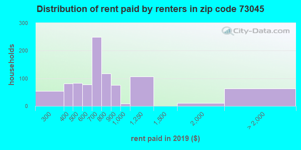 73045 rent paid by renters