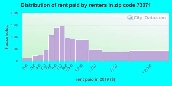 73071 rent paid by renters