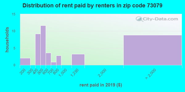 73079 rent paid by renters