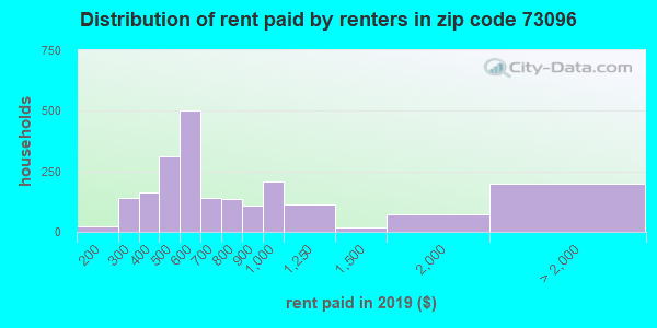 73096 rent paid by renters