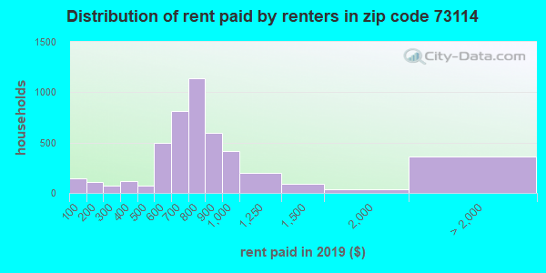 73114 rent paid by renters
