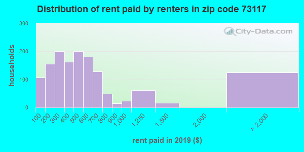 73117 rent paid by renters